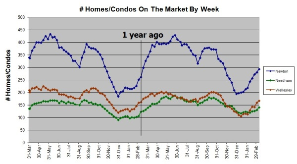 Homes and condos on the market in Needham, Newton, and Wellesley