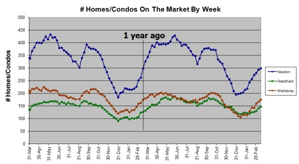 Homes and condos on the market in Needham, Newton, and Wellesley by week
