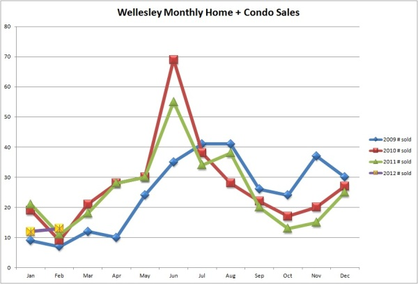 Homes sold in Wellesley by month